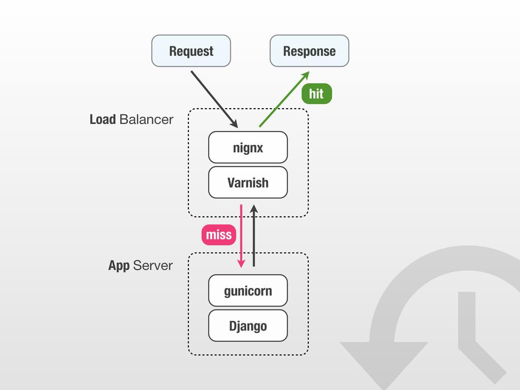 Request Response Varnish gunicorn App Server Lo...