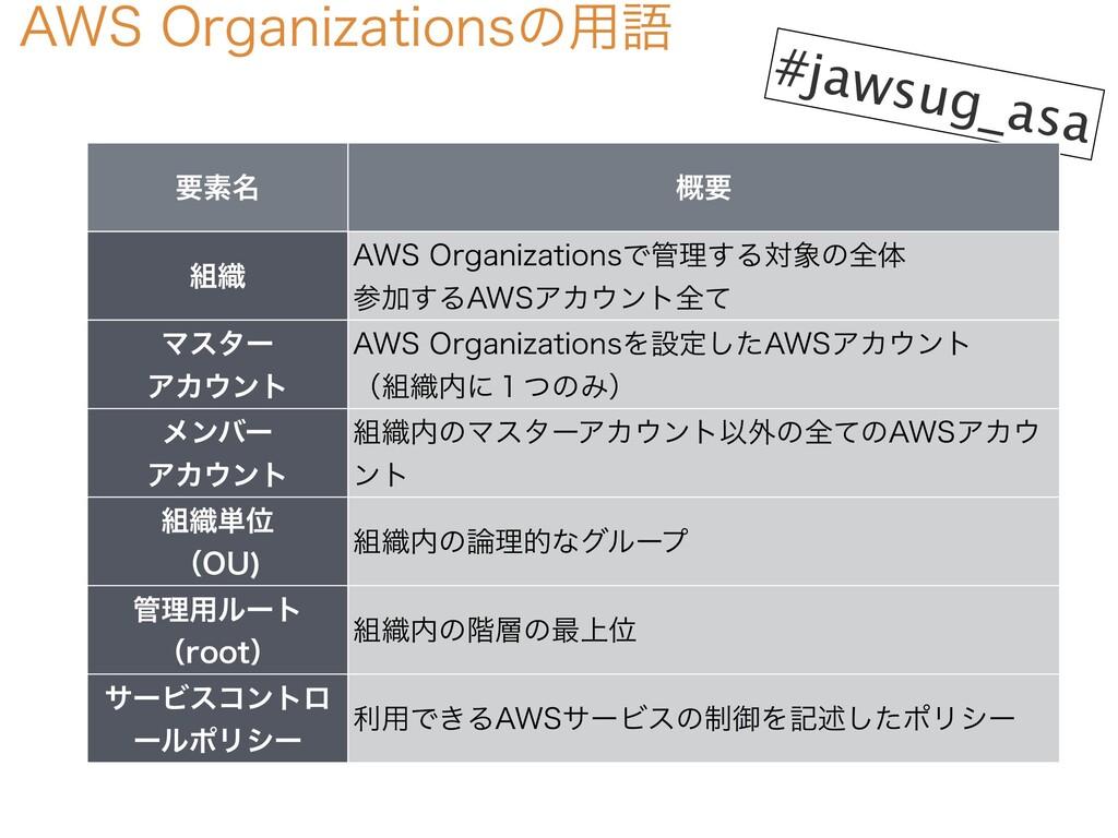 """""""840SHBOJ[BUJPOTͷ༻ޠ #jawsug_asa ཁૉ໊ ֓ཁ ৫ """"84..."""