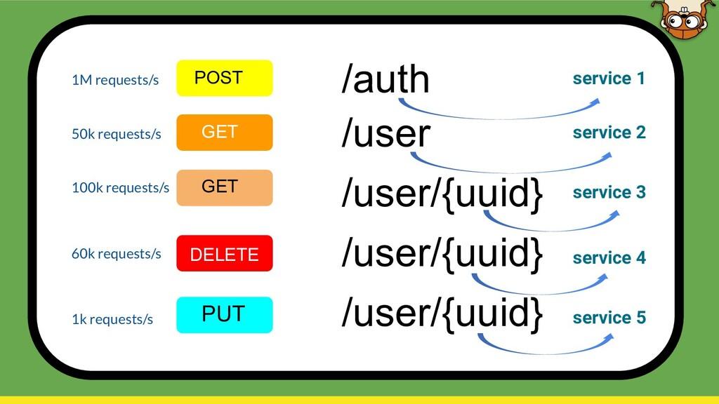 /auth POST /user GET /user/{uuid} GET /user/{uu...