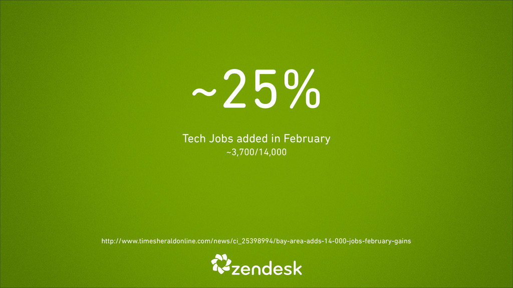~25% Tech Jobs added in February ~3,700/14,000 ...