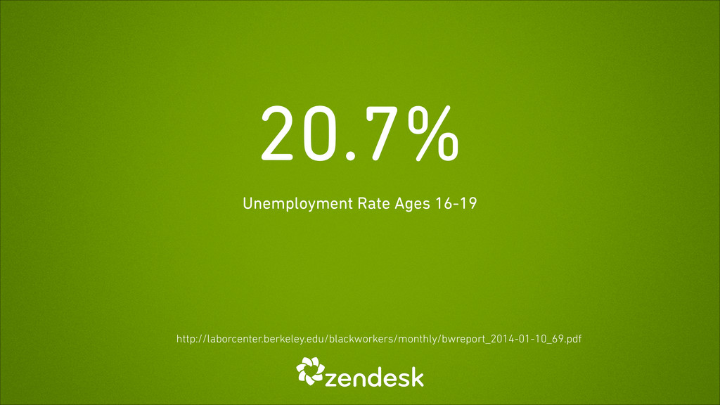 20.7% Unemployment Rate Ages 16-19 http://labor...