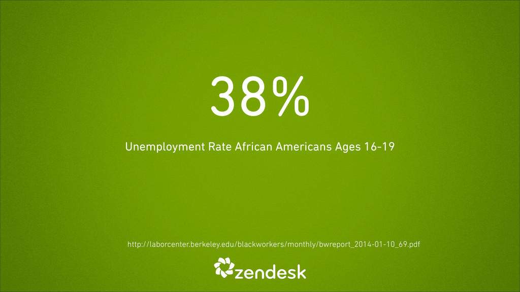 38% Unemployment Rate African Americans Ages 16...