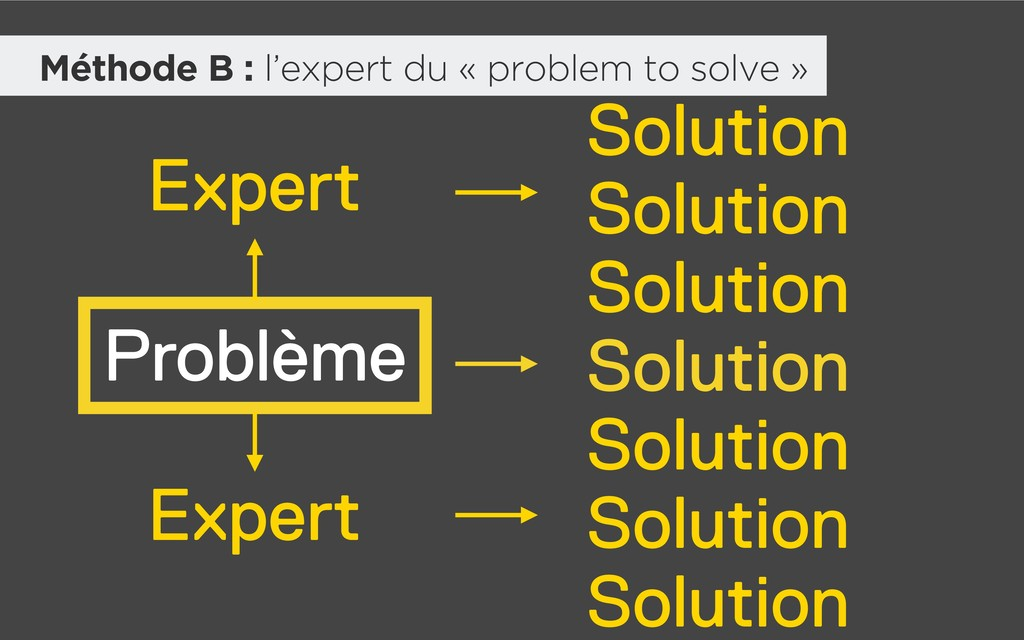 Problème Solution Solution Solution Solution So...