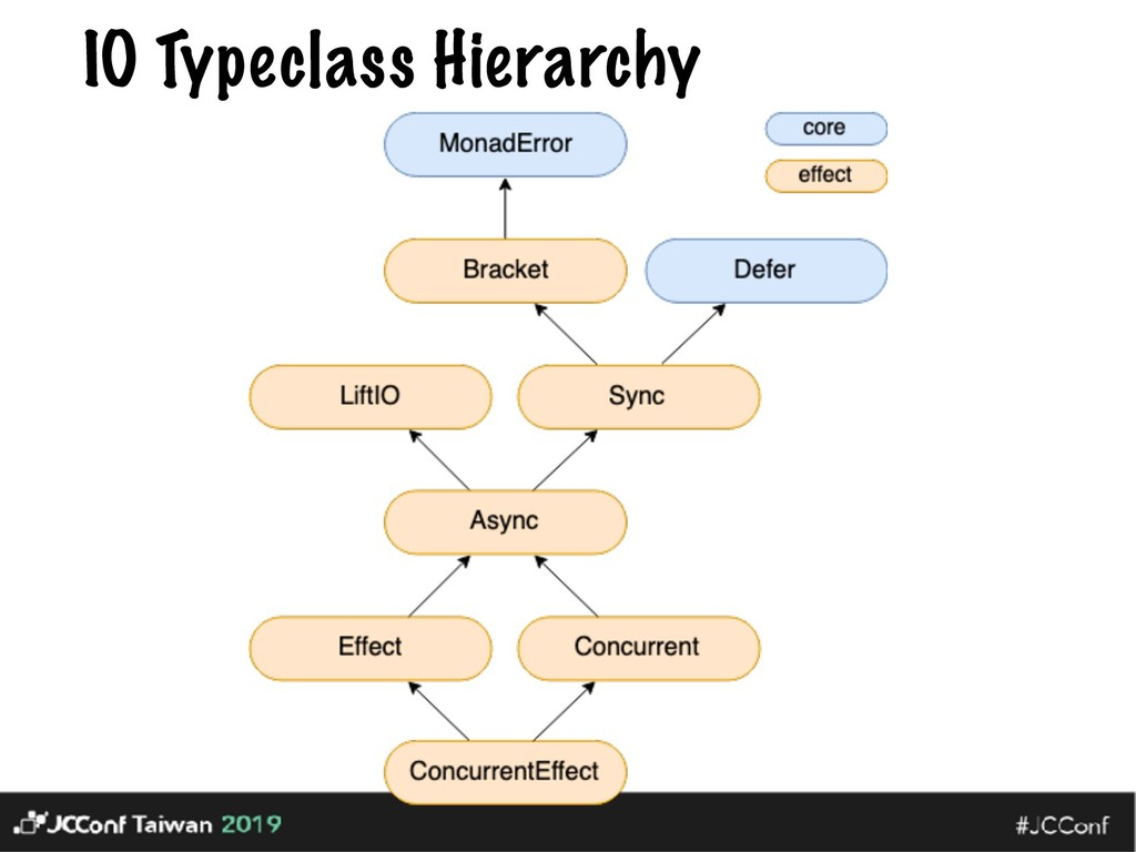 IO Typeclass Hierarchy