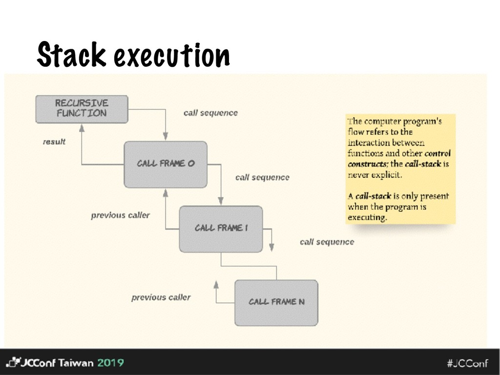 Stack execution