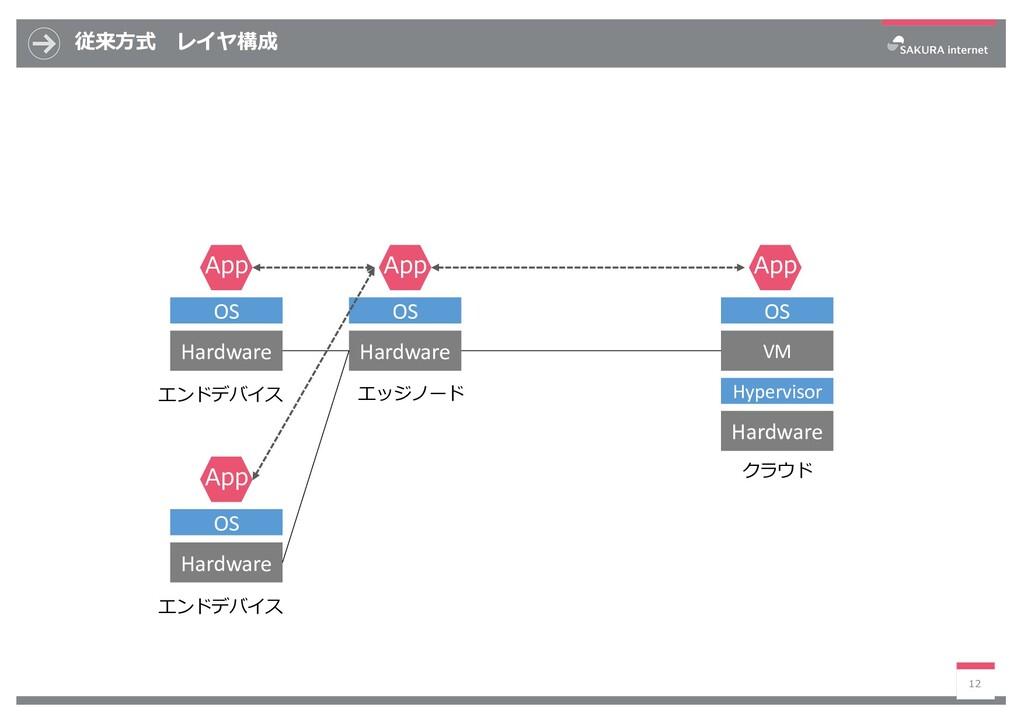 従来⽅式 レイヤ構成 12 VM OS Hardware App OS Hardware Ap...