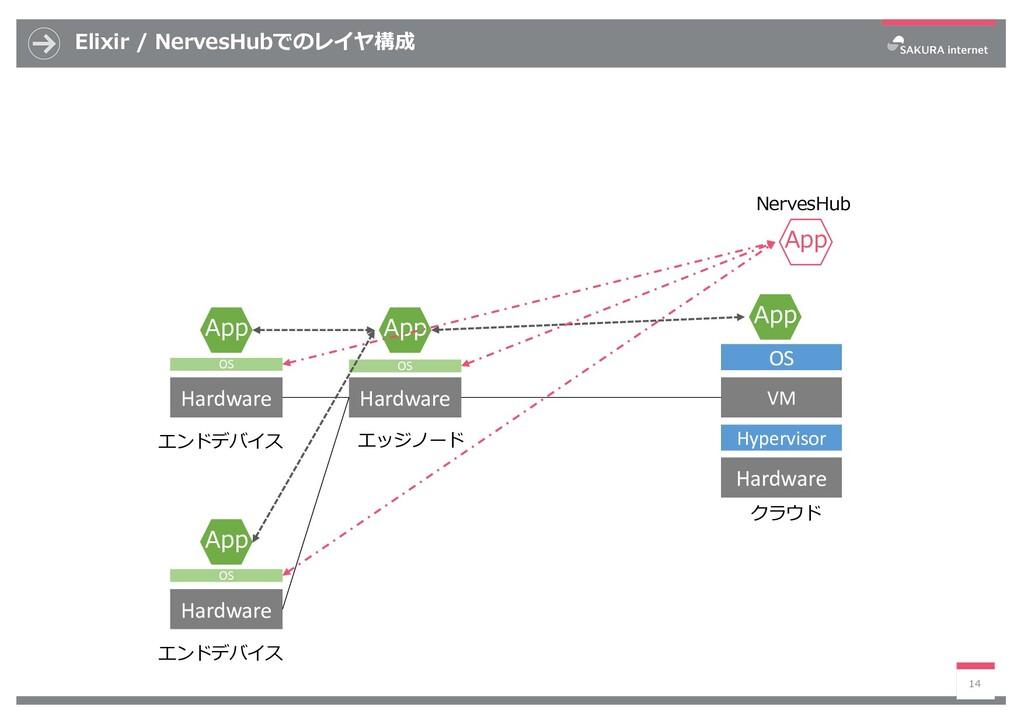 Elixir / NervesHubでのレイヤ構成 14 VM Hardware App Ha...