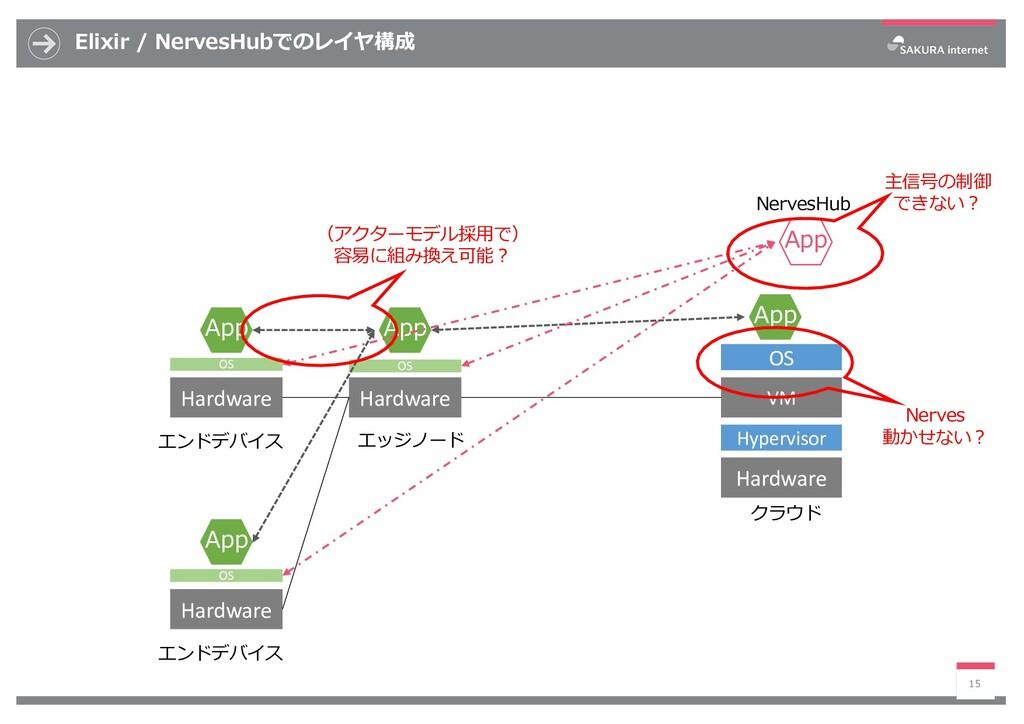 Elixir / NervesHubでのレイヤ構成 15 VM Hardware App Ha...