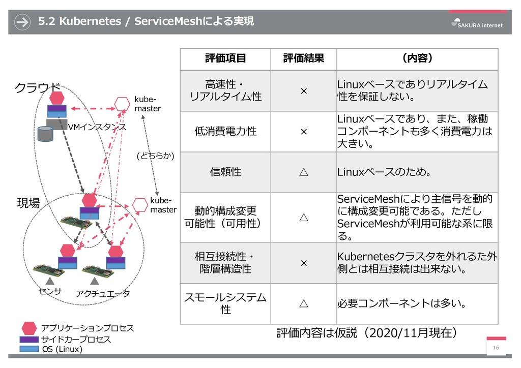 5.2 Kubernetes / ServiceMeshによる実現 16 評価項⽬ 評価結果 ...