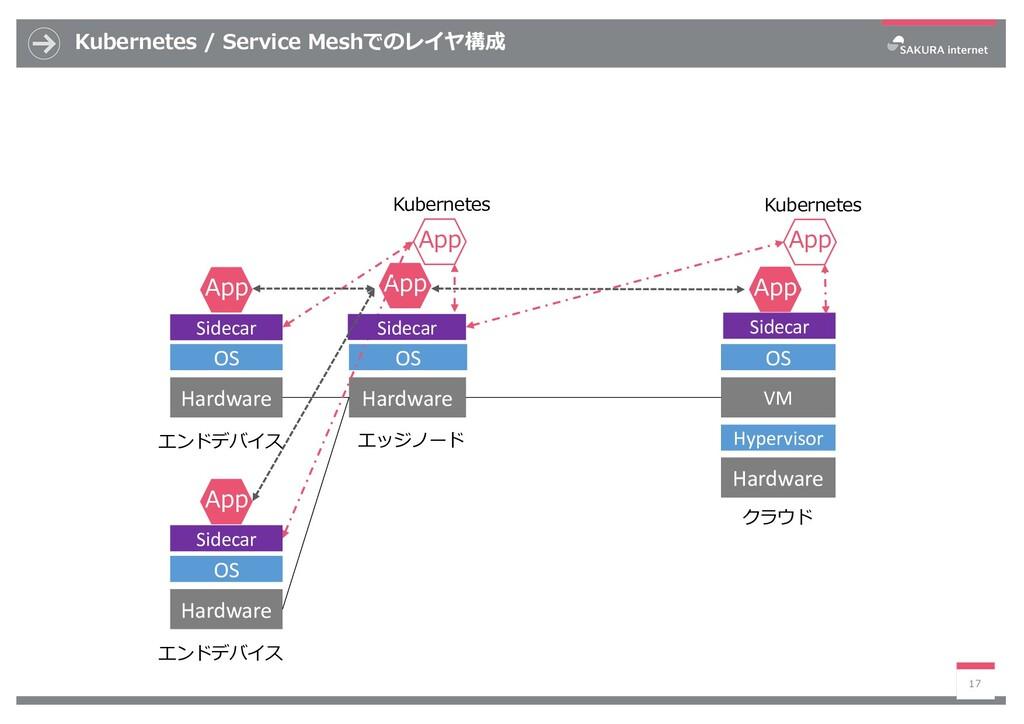 Kubernetes / Service Meshでのレイヤ構成 17 VM OS Hardw...