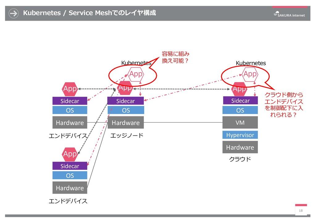 Kubernetes / Service Meshでのレイヤ構成 18 VM OS Hardw...