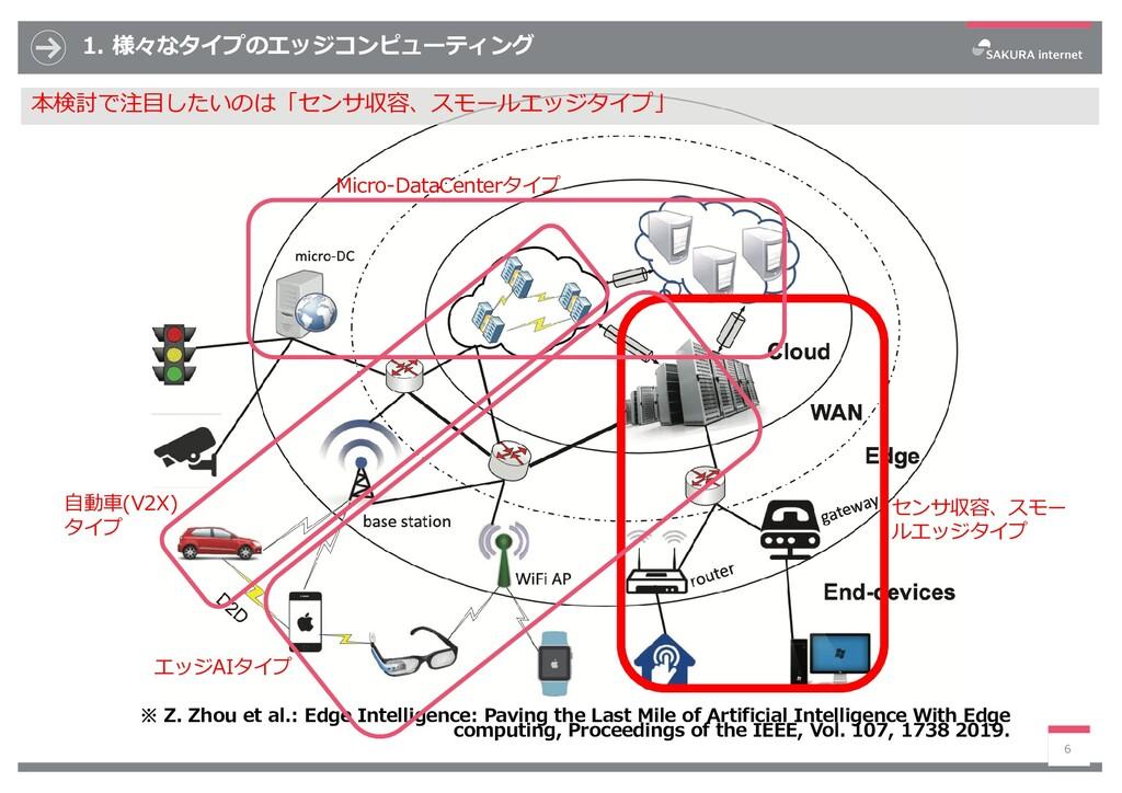 1. 様々なタイプのエッジコンピューティング ※ Z. Zhou et al.: Edge I...