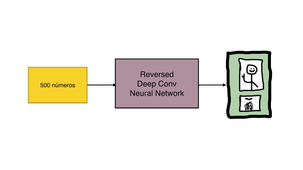 Reversed Deep Conv Neural Network 500 números