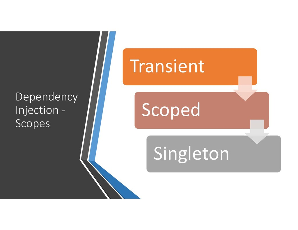 Dependency Injection - Scopes Transient Scoped ...