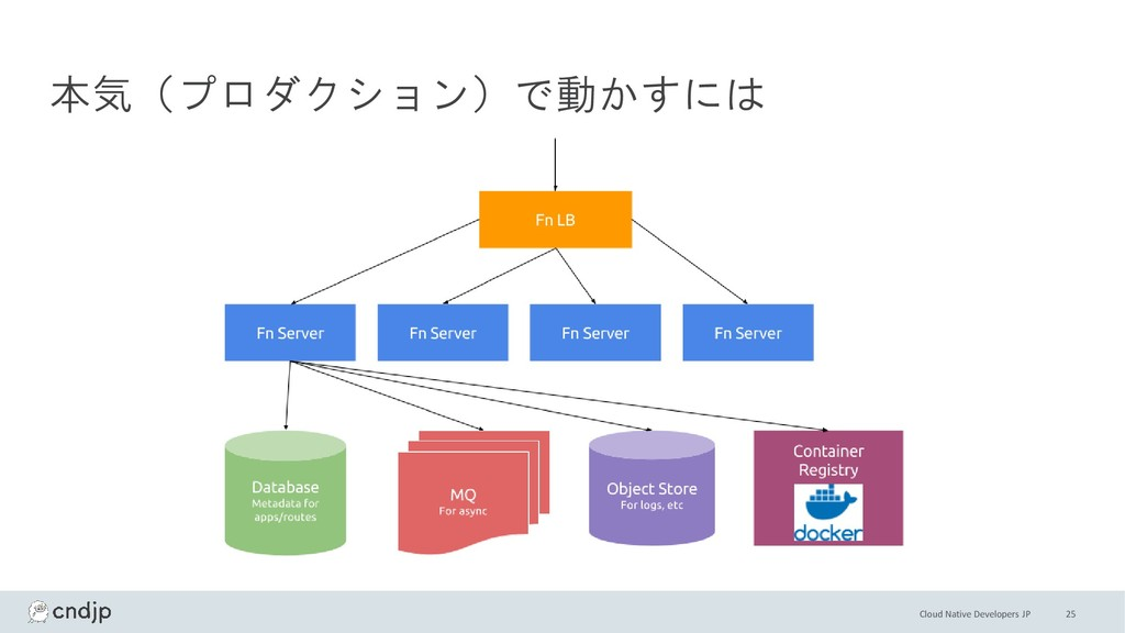 Cloud Native Developers JP 25 本気(プロダクション)で動かすには