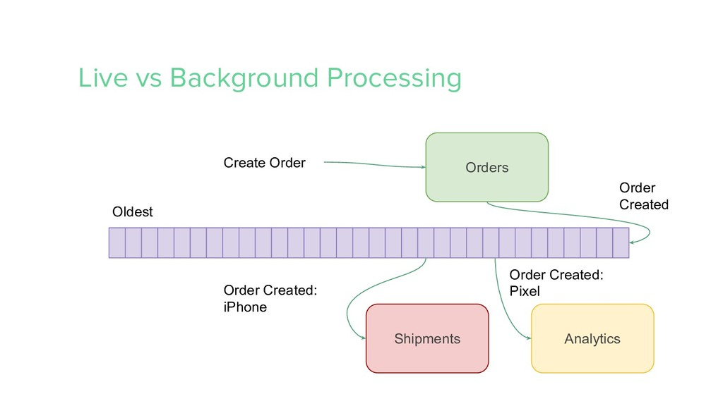 Live vs Background Processing Orders Analytics ...