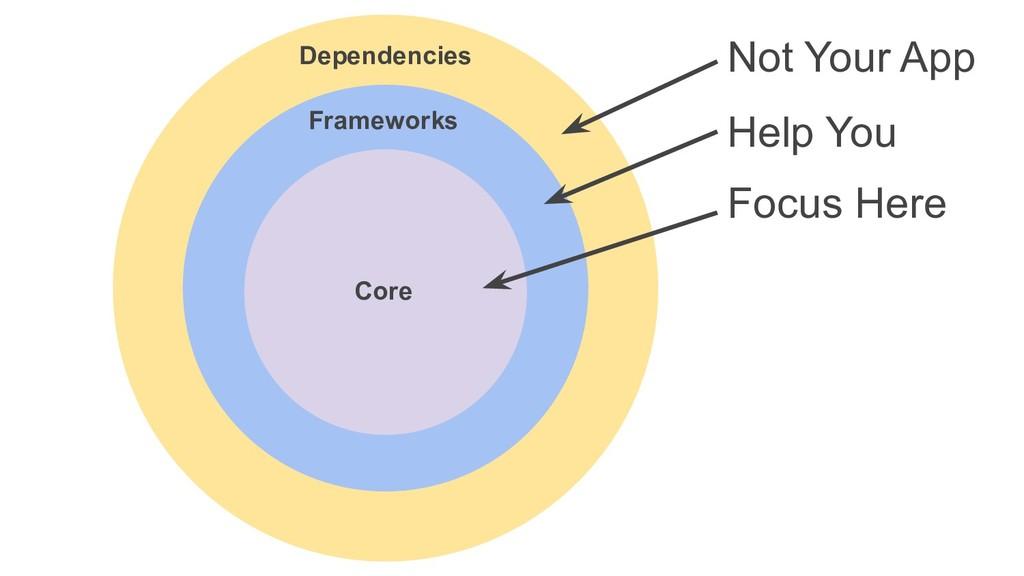 Core Dependencies Frameworks Focus Here Help Yo...