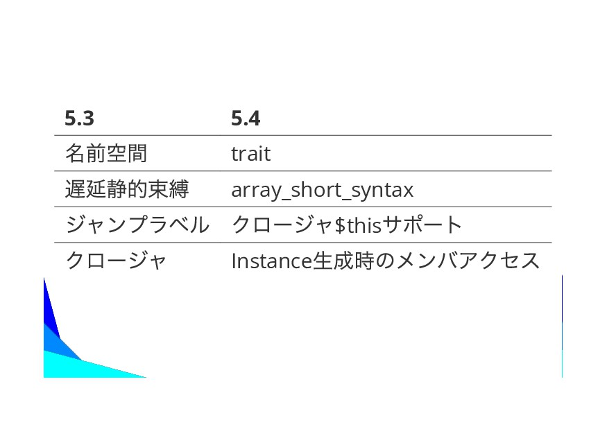 5.3 5.4 trait array_short_syntax $this Instance