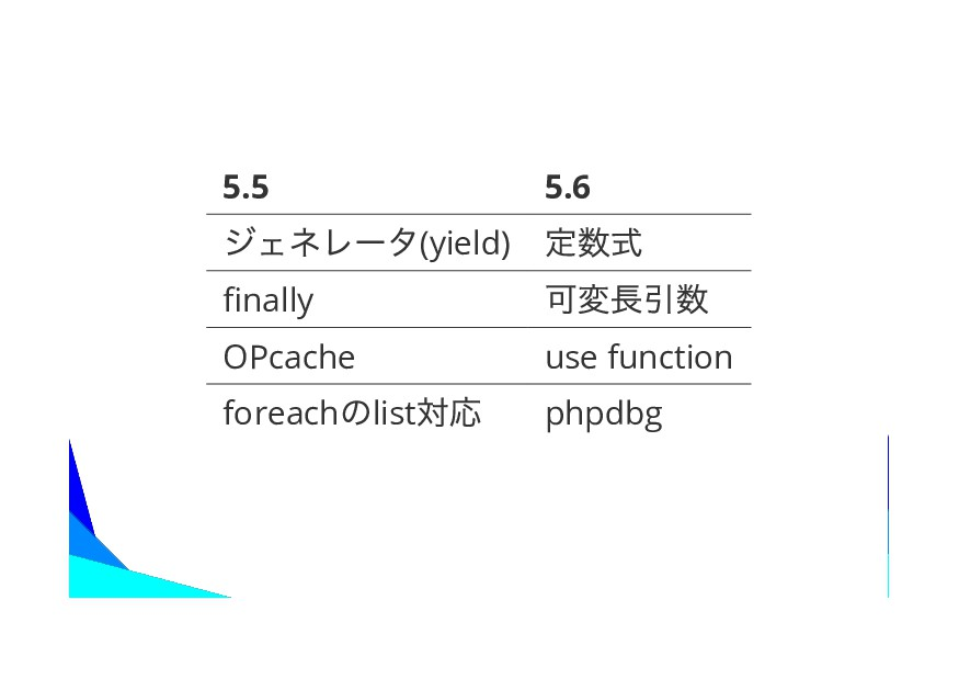 5.5 5.6 (yield) nally OPcache use function fore...