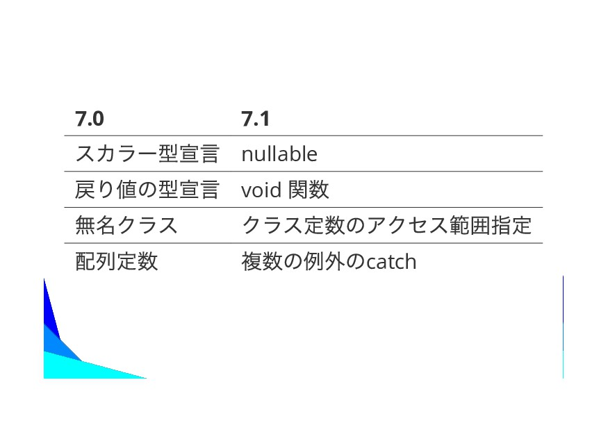 7.0 7.1 nullable void catch