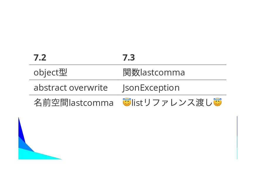 7.2 7.3 object lastcomma abstract overwrite Jso...