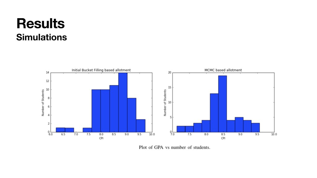 Results Simulations