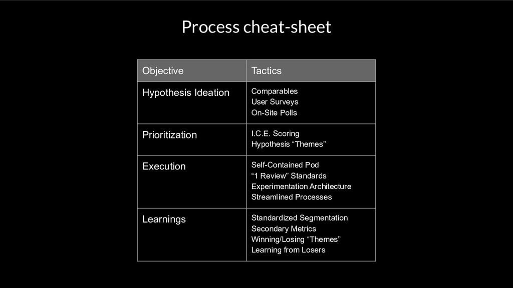 Process cheat-sheet Objective Tactics Hypothesi...