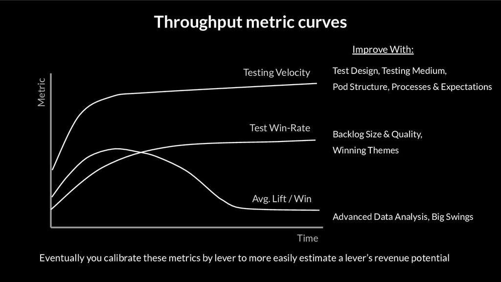 Throughput metric curves Test Design, Testing M...