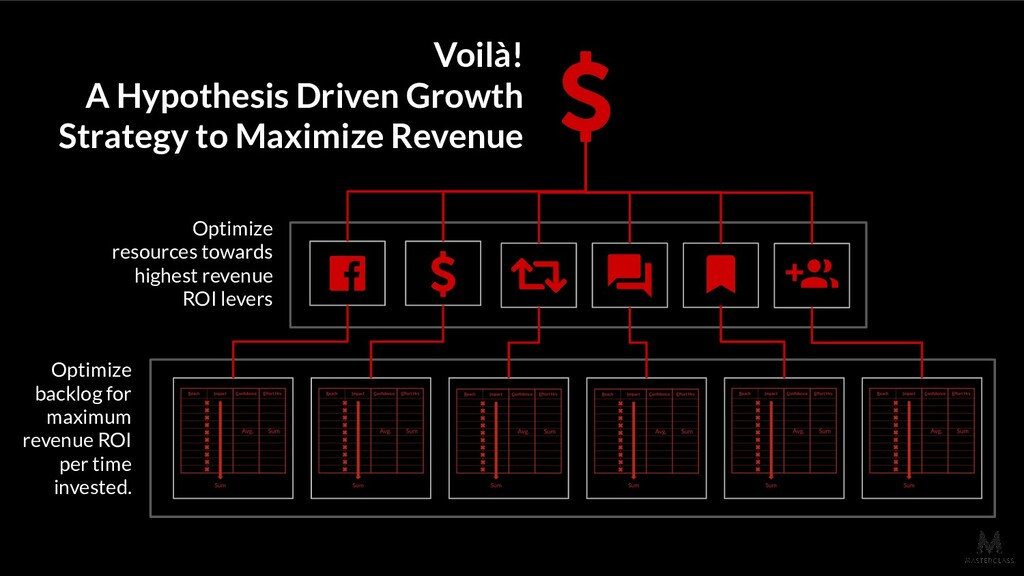 Voilà! A Hypothesis Driven Growth Strategy to M...