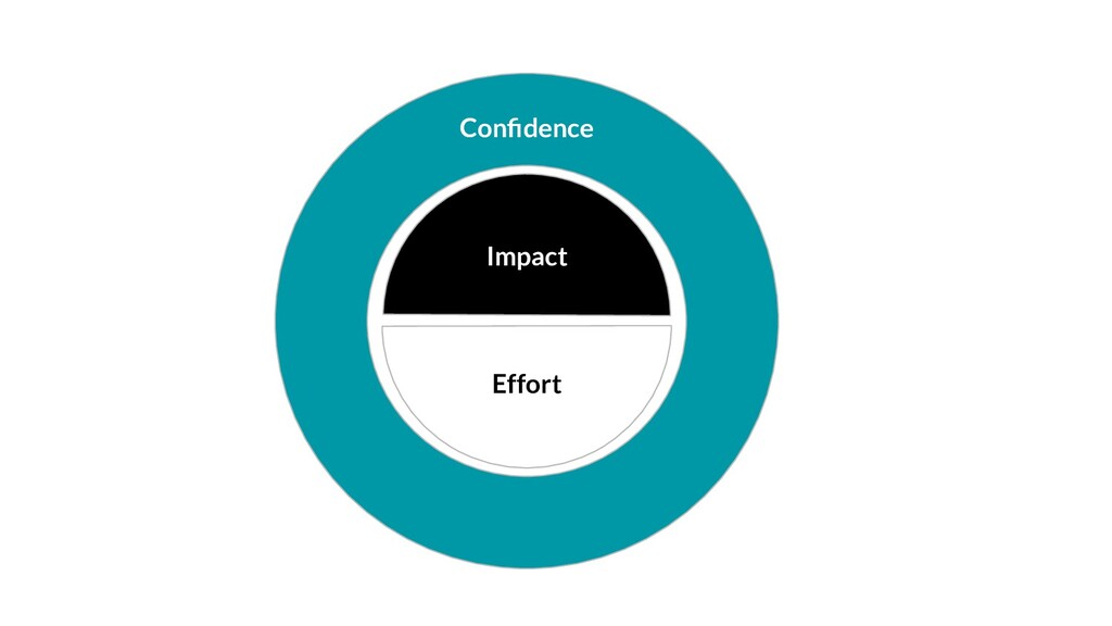 Confidence Impact Effort