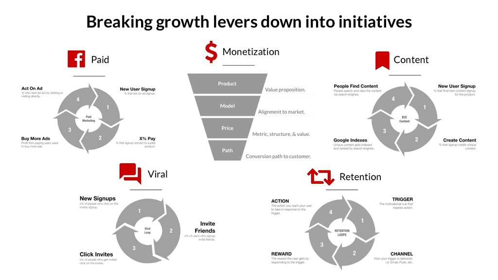 Breaking growth levers down into initiatives Mo...