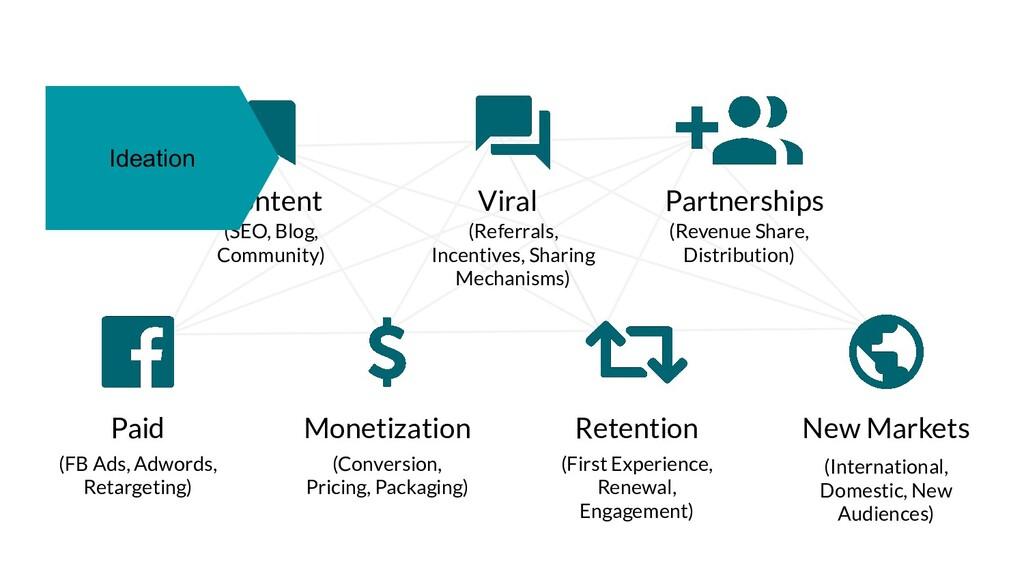 Paid (FB Ads, Adwords, Retargeting) Partnership...