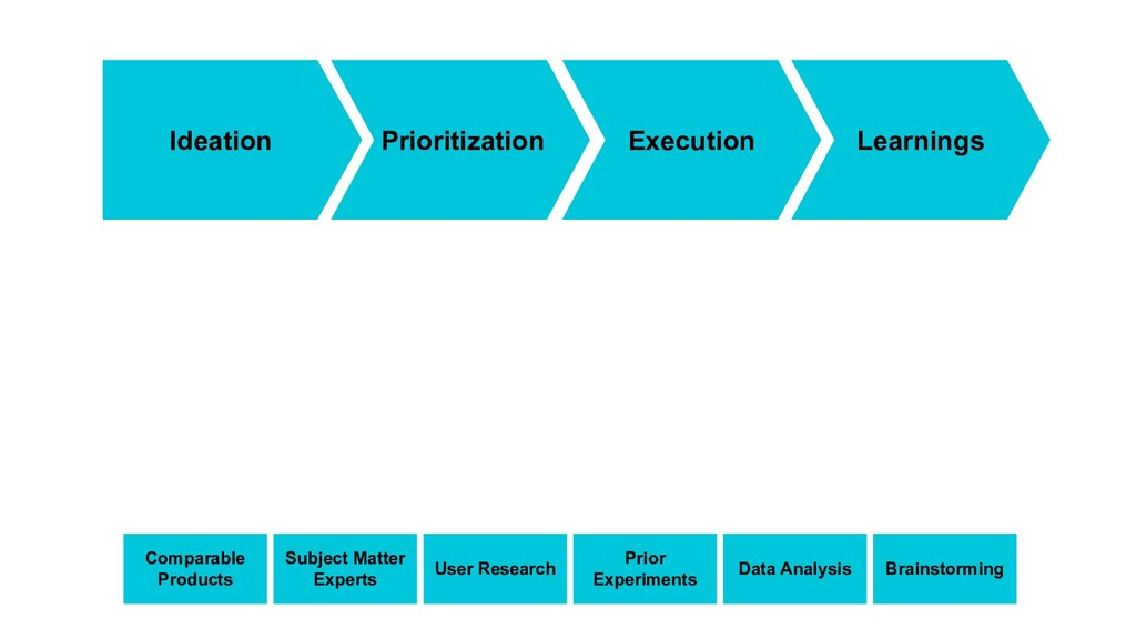 Ideation Prioritization Execution Learnings Com...