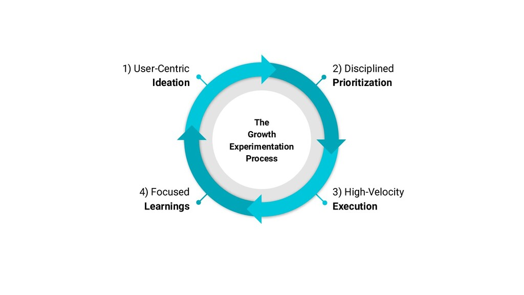 1) User-Centric Ideation 4) Focused Learnings 3...