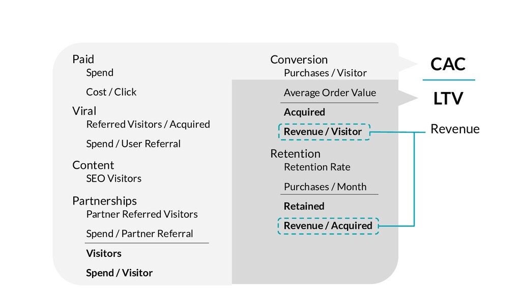 Paid Spend Cost / Click Viral Referred Visitors...