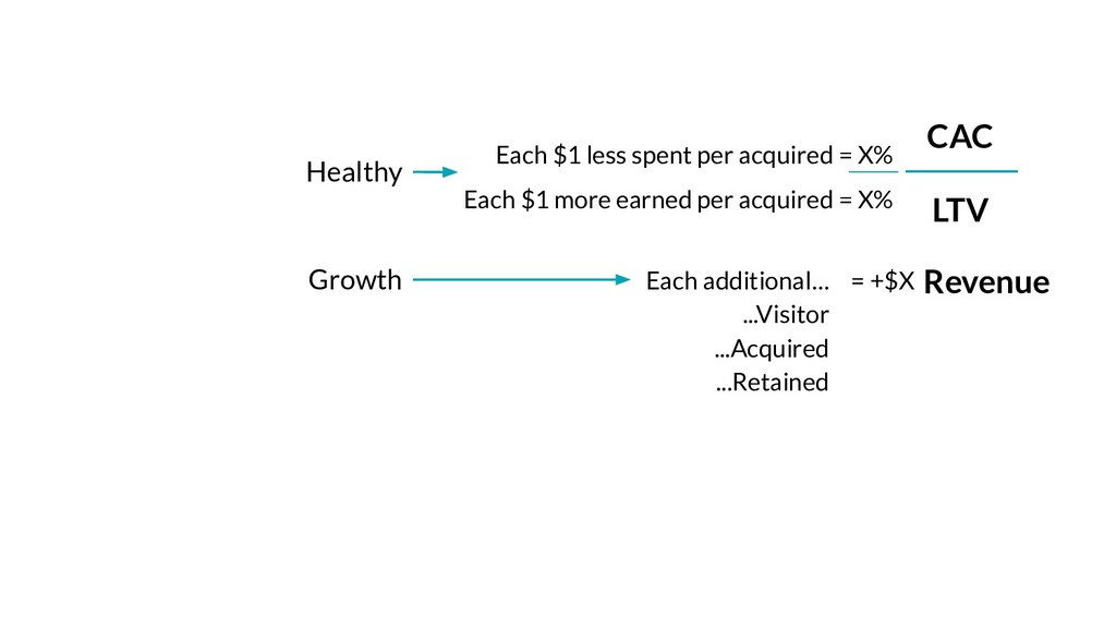 Each $1 more earned per acquired = X% CAC LTV R...