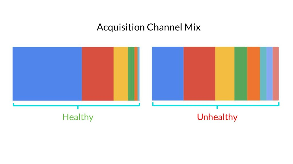 Acquisition Channel Mix Healthy Unhealthy