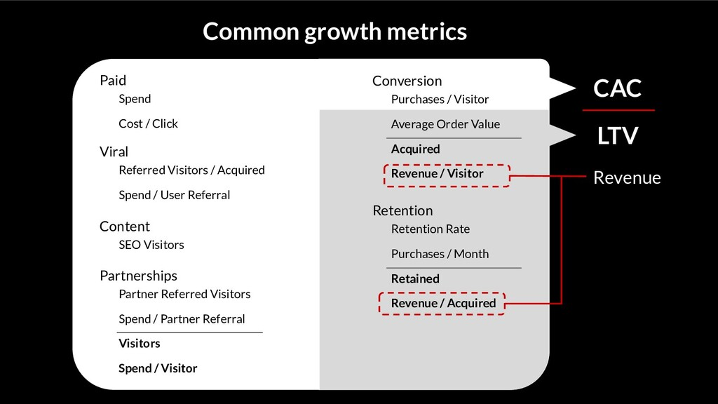 Common growth metrics Paid Spend Cost / Click V...