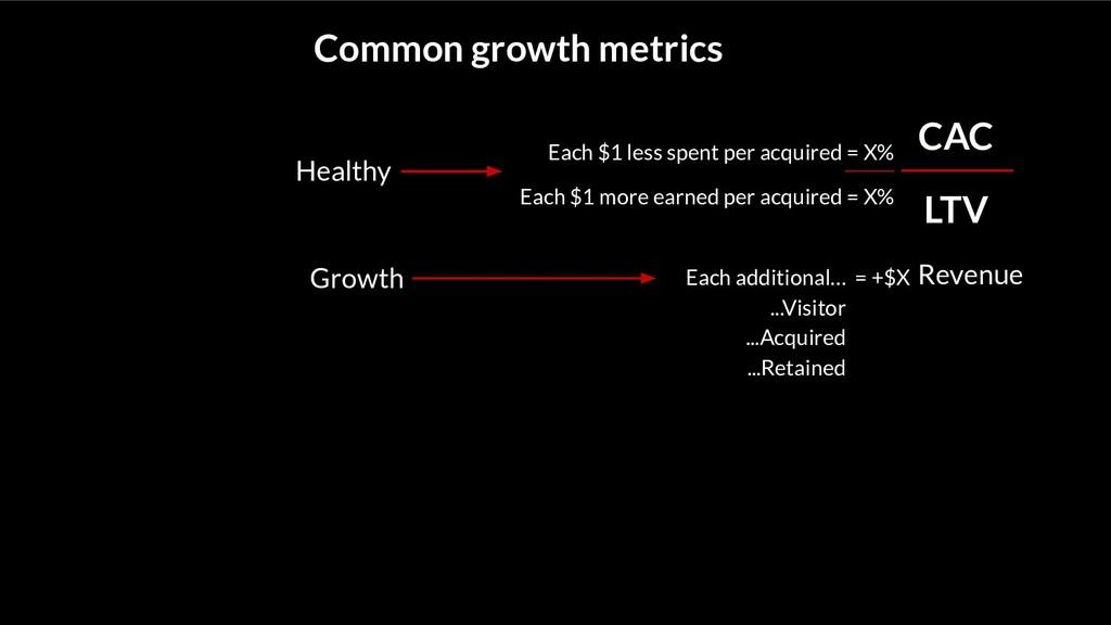 Common growth metrics CAC LTV Revenue Each $1 l...