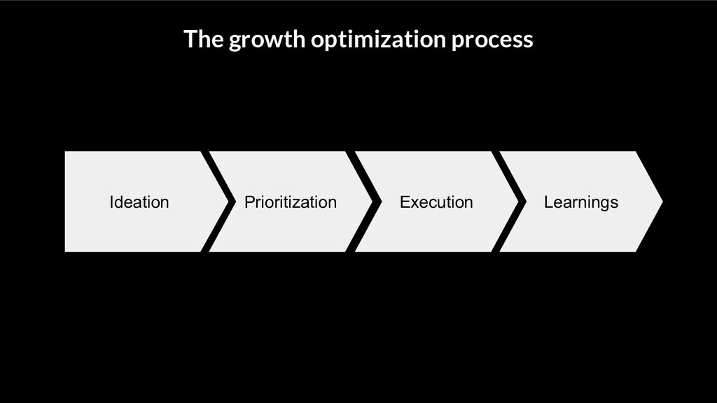 The growth optimization process Ideation Priori...