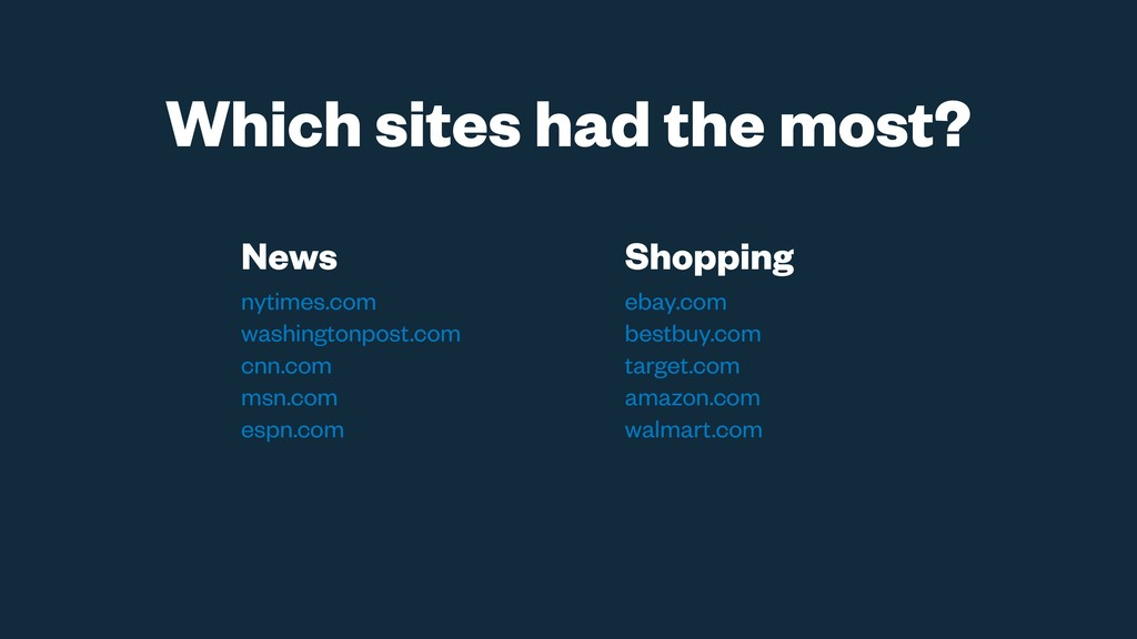 Which sites had the most? News nytimes.com wash...