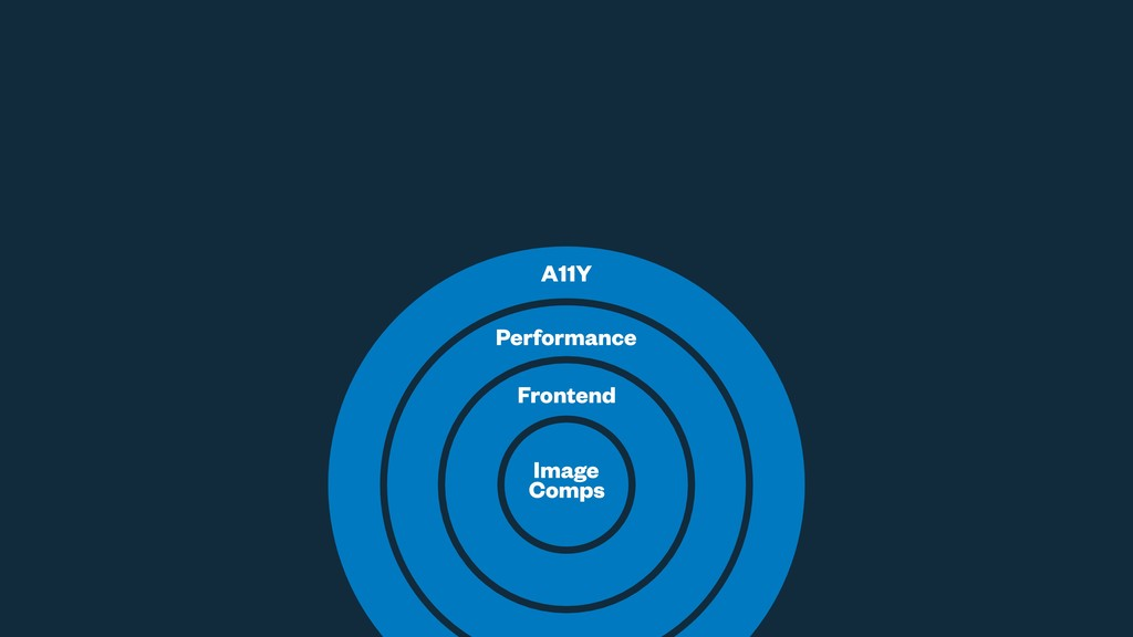 Image Comps Frontend Performance A11Y