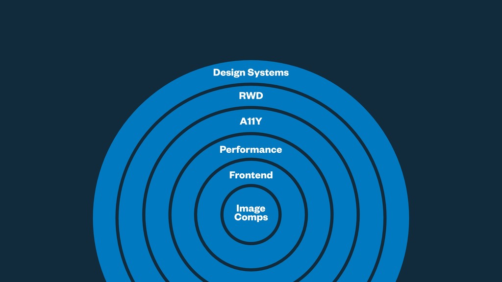 Image Comps Frontend Performance A11Y RWD Desig...