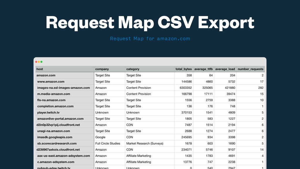 Request Map for amazon.com Request Map CSV Expo...