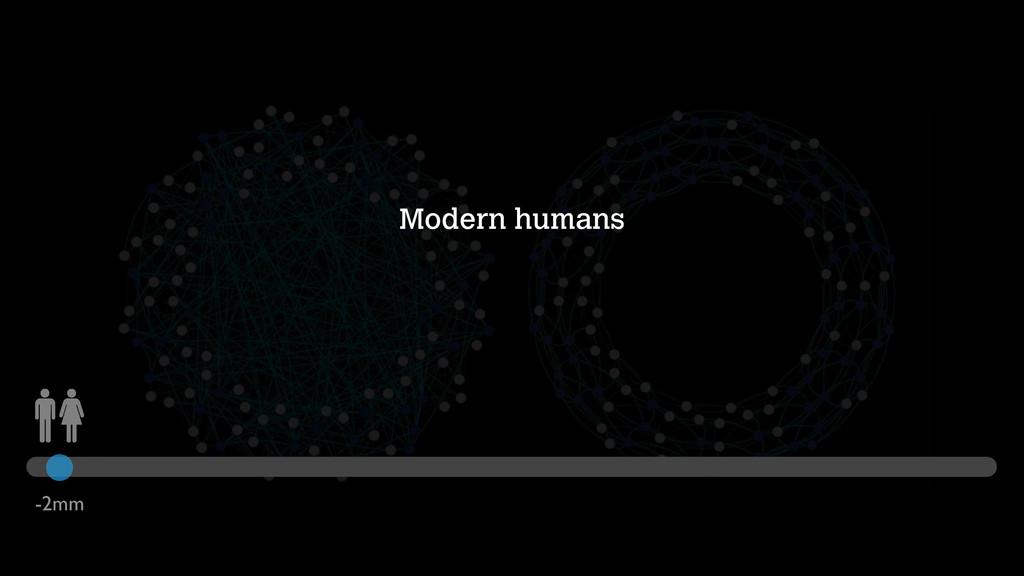 Modern humans -2mm
