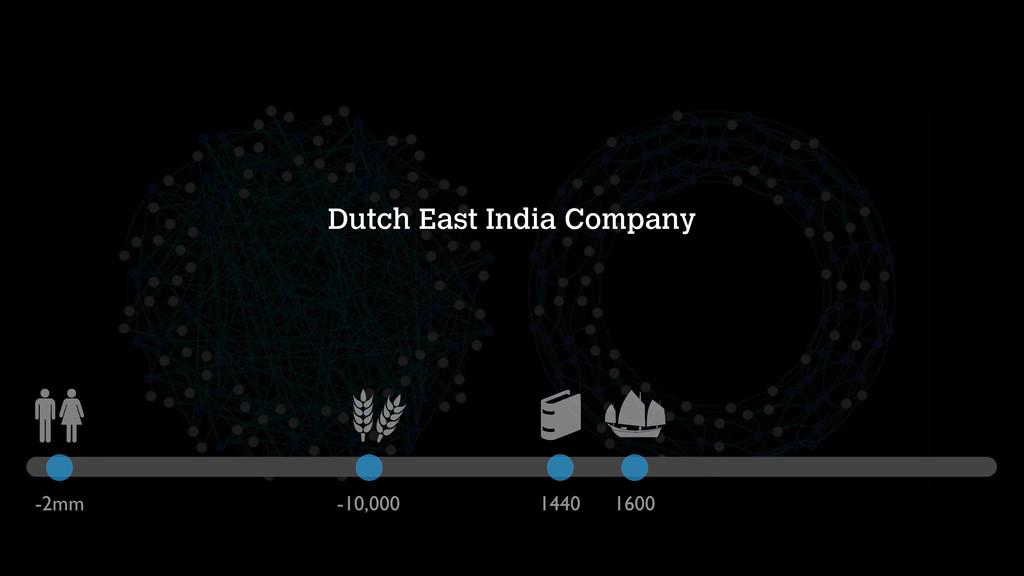 Dutch East India Company -2mm -10,000 1440 1600