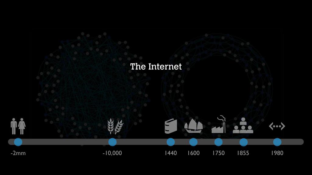 The Internet -2mm -10,000 1440 1600 1750 1855 1...