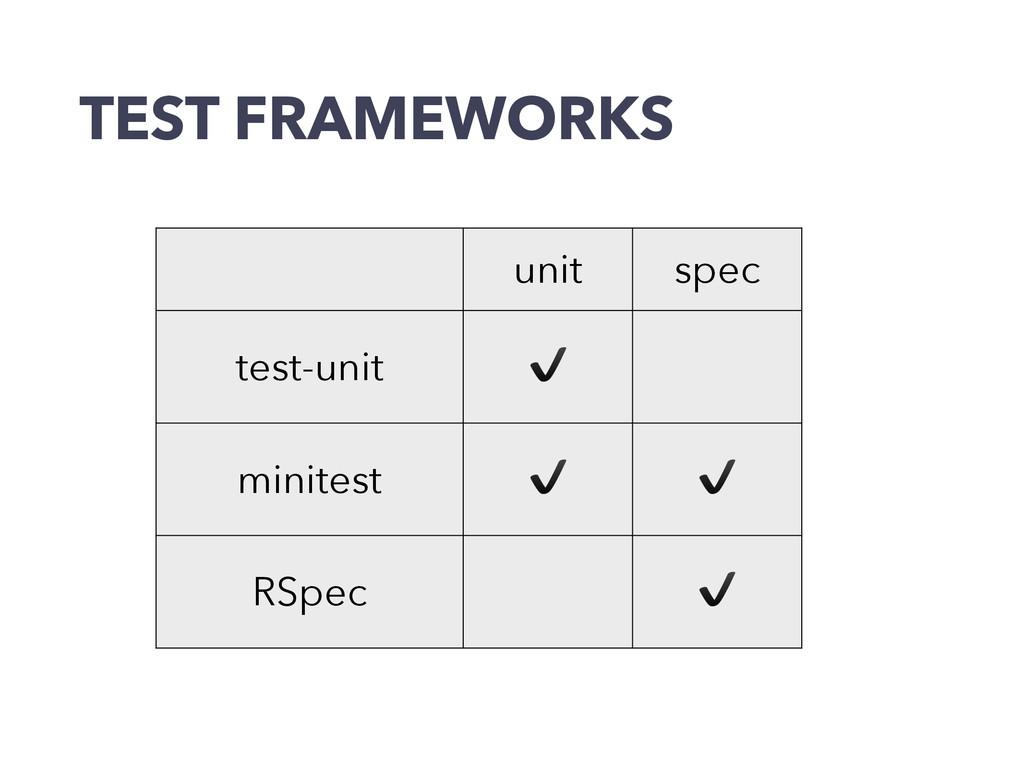 TEST FRAMEWORKS unit spec test-unit ✔️ minitest...