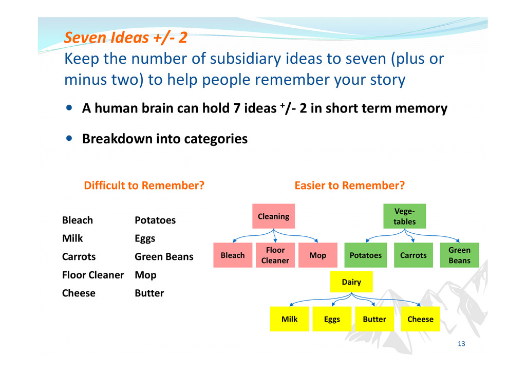 A human brain can hold 7 ideas +/- 2 in short t...