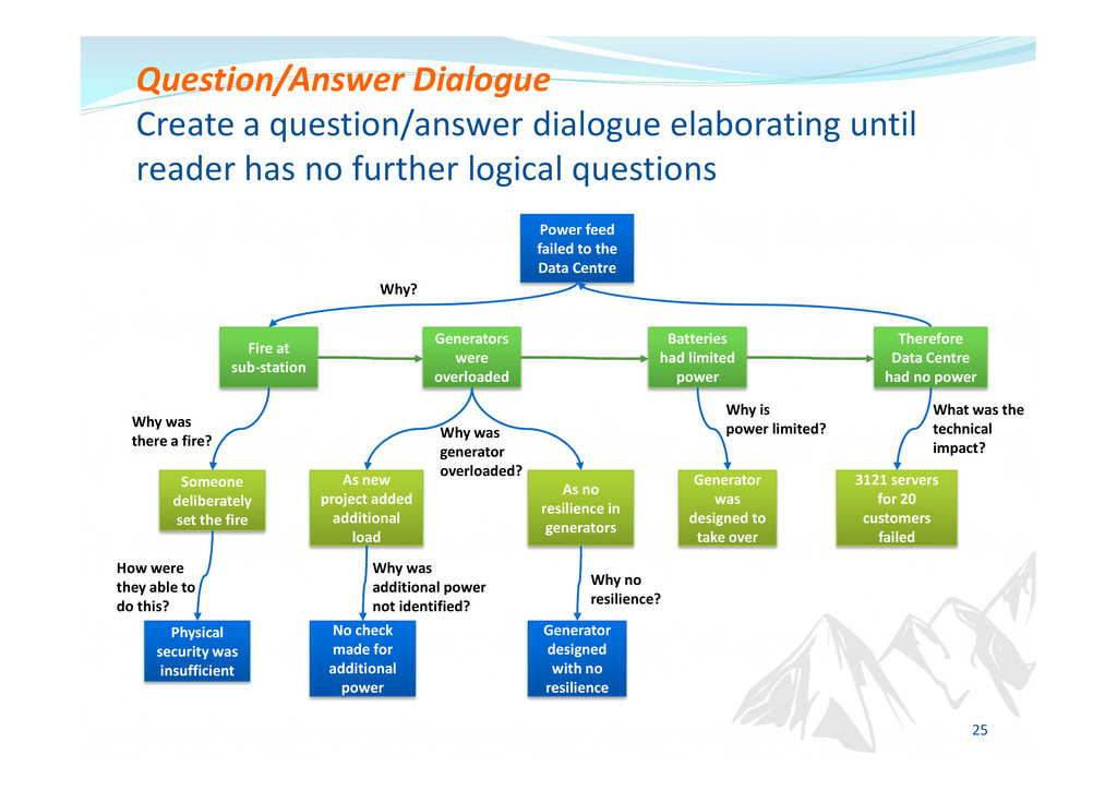 Question/Answer Dialogue Create a question/answ...